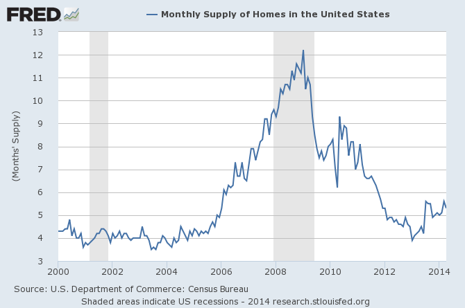 2014-summer-housing-supply