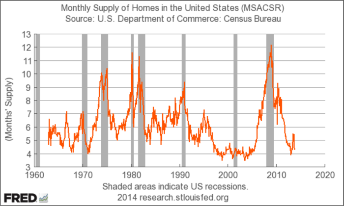 Us-housing-supply