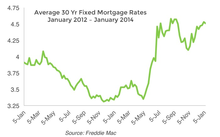 Us-mortgage-rates